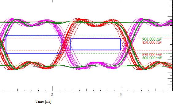 【原创】Allegro SI 高速信号完整性仿真连载之一(附详细流程)