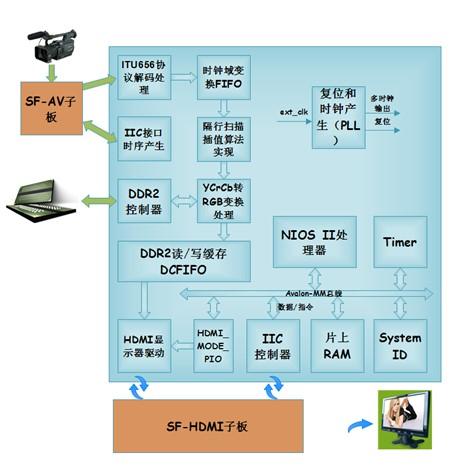 例说FPGA连载95:基于HDMI的AV采集显示之功能概述
